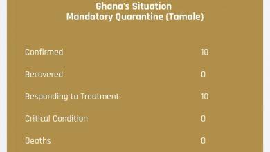 Photo of Coronavirus: Breakdown of 10 confirmed cases in Tamale