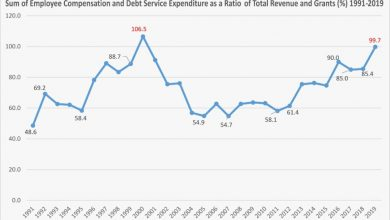 Photo of Increasing debt levels worrying – IFS