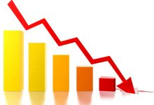 Photo of Inflation drops to 9.8%; lowest rate since outbreak of COVID-19